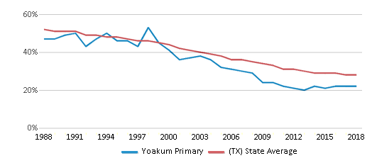 This chart display the percentage of White students in Yoakum Primary and the percentage of White public school students in Texas by year, with the latest 2017-18 school year data.