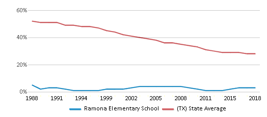 This chart display the percentage of White students in Ramona Elementary School and the percentage of White public school students in Texas by year, with the latest 2017-18 school year data.