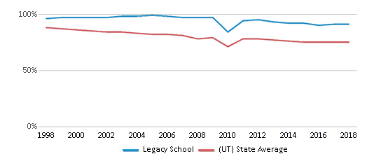 This chart display the percentage of White students in Legacy School and the percentage of White public school students in Utah by year, with the latest 2017-18 school year data.