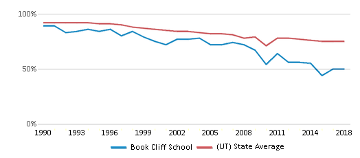 This chart display the percentage of White students in Book Cliff School and the percentage of White public school students in Utah by year, with the latest 2017-18 school year data.