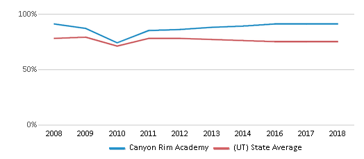 This chart display the percentage of White students in Canyon Rim Academy and the percentage of White public school students in Utah by year, with the latest 2017-18 school year data.