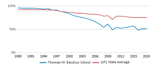 This chart display the percentage of White students in Thomas W. Bacchus School and the percentage of White public school students in Utah by year, with the latest 2017-18 school year data.