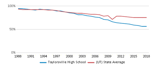 This chart display the percentage of White students in Taylorsville High School and the percentage of White public school students in Utah by year, with the latest 2017-18 school year data.