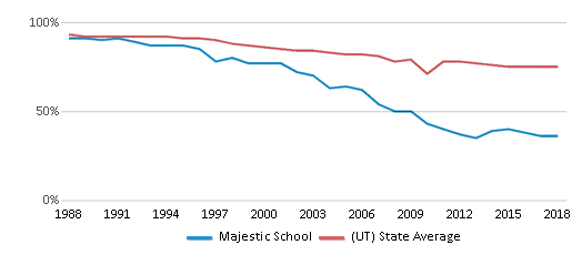 This chart display the percentage of White students in Majestic School and the percentage of White public school students in Utah by year, with the latest 2017-18 school year data.