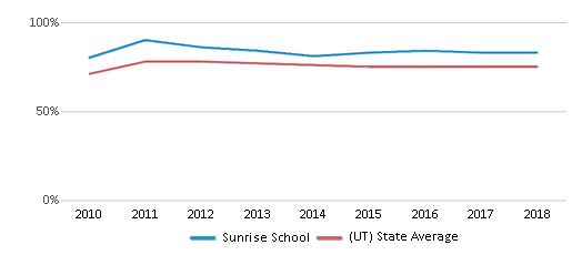 This chart display the percentage of White students in Sunrise School and the percentage of White public school students in Utah by year, with the latest 2017-18 school year data.