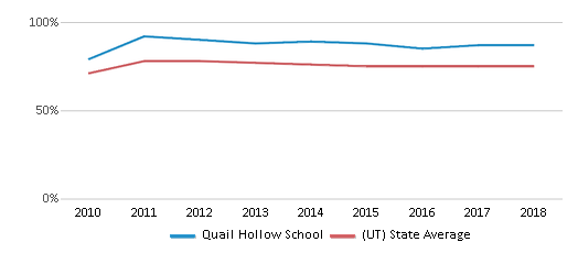 This chart display the percentage of White students in Quail Hollow School and the percentage of White public school students in Utah by year, with the latest 2017-18 school year data.