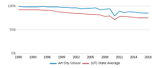 This chart display the percentage of White students in Art City School and the percentage of White public school students in Utah by year, with the latest 2017-18 school year data.