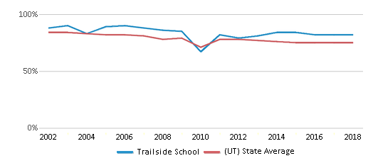 This chart display the percentage of White students in Trailside School and the percentage of White public school students in Utah by year, with the latest 2017-18 school year data.
