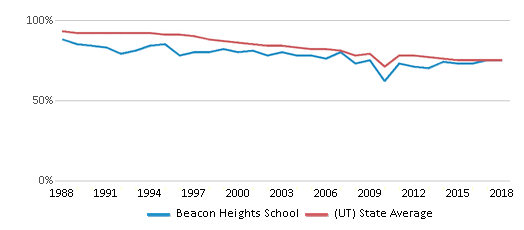 This chart display the percentage of White students in Beacon Heights School and the percentage of White public school students in Utah by year, with the latest 2017-18 school year data.