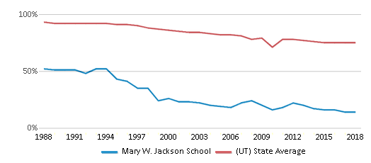 This chart display the percentage of White students in Mary W. Jackson School and the percentage of White public school students in Utah by year, with the latest 2017-18 school year data.
