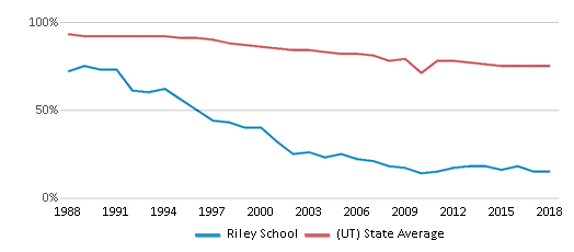 This chart display the percentage of White students in Riley School and the percentage of White public school students in Utah by year, with the latest 2017-18 school year data.