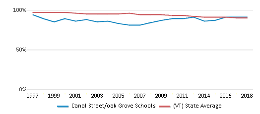 This chart display the percentage of White students in Canal Street/oak Grove Schools and the percentage of White public school students in Vermont by year, with the latest 2017-18 school year data.