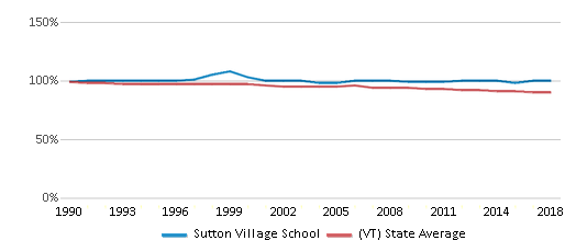 This chart display the percentage of White students in Sutton Village School and the percentage of White public school students in Vermont by year, with the latest 2017-18 school year data.