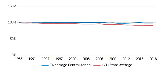 This chart display the percentage of White students in Tunbridge Central School and the percentage of White public school students in Vermont by year, with the latest 2017-18 school year data.