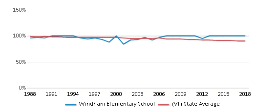This chart display the percentage of White students in Windham Elementary School and the percentage of White public school students in Vermont by year, with the latest 2017-18 school year data.