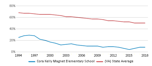 This chart display the percentage of White students in Cora Kelly Magnet Elementary School and the percentage of White public school students in Virginia by year, with the latest 2017-18 school year data.