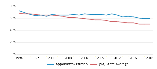 This chart display the percentage of White students in Appomattox Primary and the percentage of White public school students in Virginia by year, with the latest 2017-18 school year data.