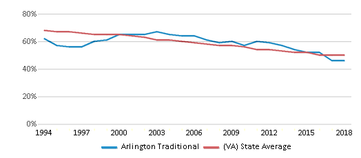 This chart display the percentage of White students in Arlington Traditional and the percentage of White public school students in Virginia by year, with the latest 2017-18 school year data.