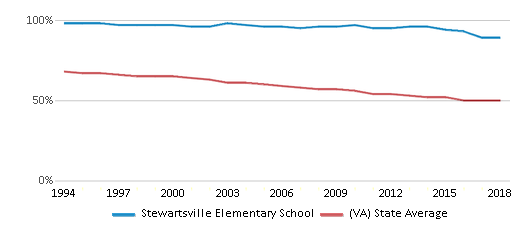 This chart display the percentage of White students in Stewartsville Elementary School and the percentage of White public school students in Virginia by year, with the latest 2017-18 school year data.