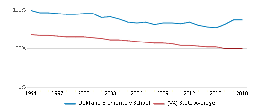 This chart display the percentage of White students in Oakland Elementary School and the percentage of White public school students in Virginia by year, with the latest 2017-18 school year data.