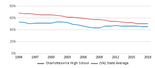 This chart display the percentage of White students in Charlottesville High School and the percentage of White public school students in Virginia by year, with the latest 2017-18 school year data.