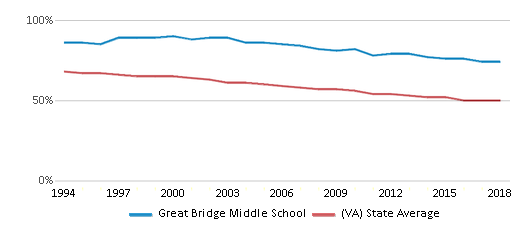 This chart display the percentage of White students in Great Bridge Middle School and the percentage of White public school students in Virginia by year, with the latest 2017-18 school year data.