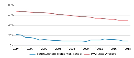 This chart display the percentage of White students in Southwestern Elementary School and the percentage of White public school students in Virginia by year, with the latest 2017-18 school year data.