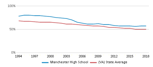 This chart display the percentage of White students in Manchester High School and the percentage of White public school students in Virginia by year, with the latest 2017-18 school year data.