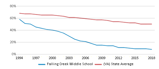 This chart display the percentage of White students in Falling Creek Middle School and the percentage of White public school students in Virginia by year, with the latest 2017-18 school year data.