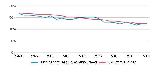 This chart display the percentage of White students in Cunningham Park Elementary School and the percentage of White public school students in Virginia by year, with the latest 2017-18 school year data.