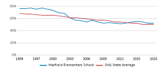This chart display the percentage of White students in Hayfield Elementary School and the percentage of White public school students in Virginia by year, with the latest 2017-18 school year data.