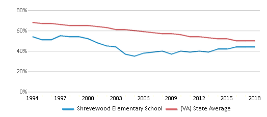 This chart display the percentage of White students in Shrevewood Elementary School and the percentage of White public school students in Virginia by year, with the latest 2017-18 school year data.