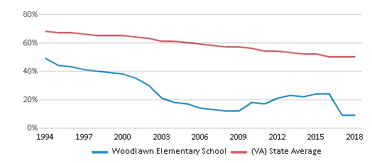 This chart display the percentage of White students in Woodlawn Elementary School and the percentage of White public school students in Virginia by year, with the latest 2017-18 school year data.