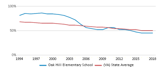 This chart display the percentage of White students in Oak Hill Elementary School and the percentage of White public school students in Virginia by year, with the latest 2017-18 school year data.
