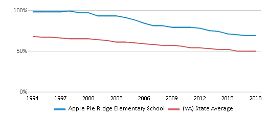 This chart display the percentage of White students in Apple Pie Ridge Elementary School and the percentage of White public school students in Virginia by year, with the latest 2017-18 school year data.