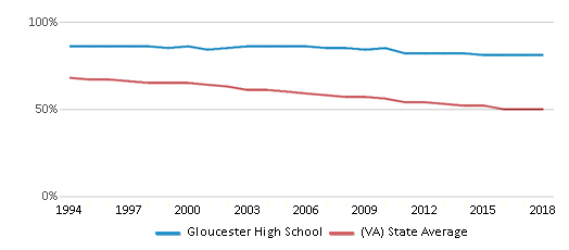 This chart display the percentage of White students in Gloucester High School and the percentage of White public school students in Virginia by year, with the latest 2017-18 school year data.