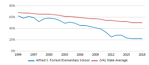 This chart display the percentage of White students in Alfred S. Forrest Elementary School and the percentage of White public school students in Virginia by year, with the latest 2017-18 school year data.