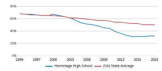 This chart display the percentage of White students in Hermitage High School and the percentage of White public school students in Virginia by year, with the latest 2017-18 school year data.