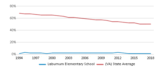 This chart display the percentage of White students in Laburnum Elementary School and the percentage of White public school students in Virginia by year, with the latest 2017-18 school year data.
