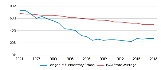 This chart display the percentage of White students in Longdale Elementary School and the percentage of White public school students in Virginia by year, with the latest 2017-18 school year data.
