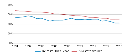 This chart display the percentage of White students in Lancaster High School and the percentage of White public school students in Virginia by year, with the latest 2017-18 school year data.