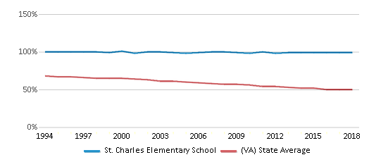 This chart display the percentage of White students in St. Charles Elementary School and the percentage of White public school students in Virginia by year, with the latest 2017-18 school year data.
