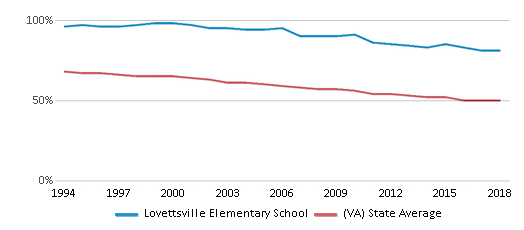 This chart display the percentage of White students in Lovettsville Elementary School and the percentage of White public school students in Virginia by year, with the latest 2017-18 school year data.