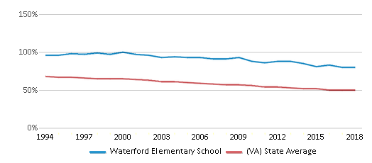 This chart display the percentage of White students in Waterford Elementary School and the percentage of White public school students in Virginia by year, with the latest 2017-18 school year data.