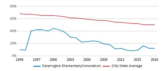 This chart display the percentage of White students in Dearington Elementary/innovation and the percentage of White public school students in Virginia by year, with the latest 2017-18 school year data.