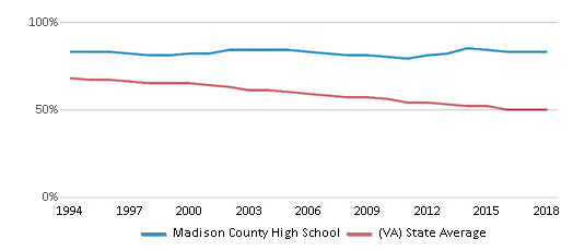 This chart display the percentage of White students in Madison County High School and the percentage of White public school students in Virginia by year, with the latest 2017-18 school year data.