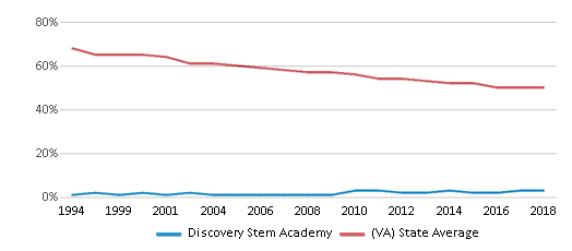 This chart display the percentage of White students in Discovery Stem Academy and the percentage of White public school students in Virginia by year, with the latest 2017-18 school year data.