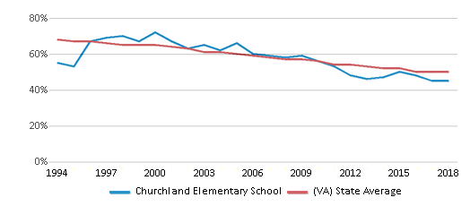 This chart display the percentage of White students in Churchland Elementary School and the percentage of White public school students in Virginia by year, with the latest 2017-18 school year data.