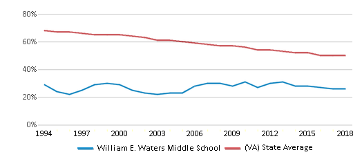 This chart display the percentage of White students in William E. Waters Middle School and the percentage of White public school students in Virginia by year, with the latest 2017-18 school year data.