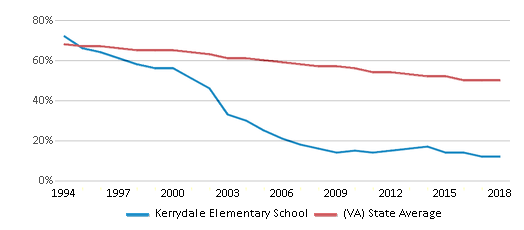 This chart display the percentage of White students in Kerrydale Elementary School and the percentage of White public school students in Virginia by year, with the latest 2017-18 school year data.